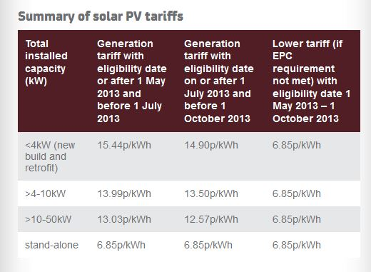 Feed in tariff table list